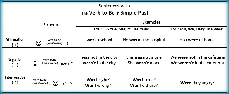 Was,_Were_-_Grammar_Structure_for_Verb_To_Be_in_Past_Simple